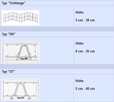 Abstandhalter Typ Schlange, Abstandhalter DIN 1045-1, Abstandhalter Typ DK
